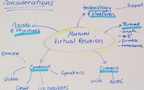 A working mind map for planning a virtual alumni reunion